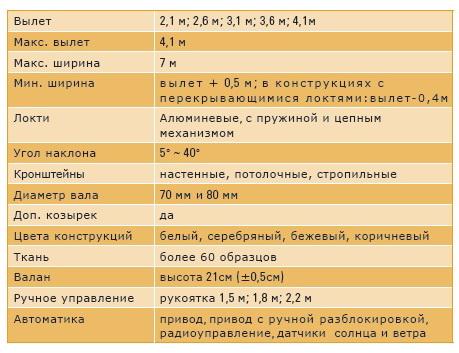 Маркизы ЯМАЙКА - тех характеристики