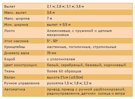 Маркизы ЛОНДОН - технические характеристики
