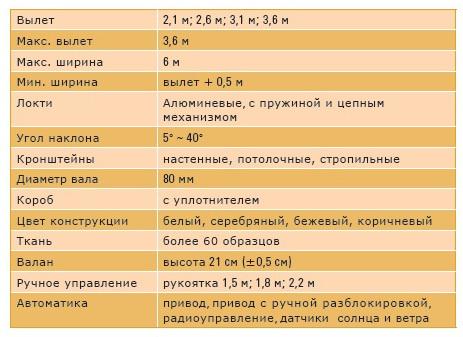 Маркизы ДАКАР -  технические характеристики